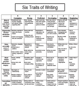 Six traits of writing rubric tweeked to my liking and fitted to one paper.